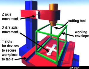 bldc cnc machine wiring schematic cnc machine axis diagram